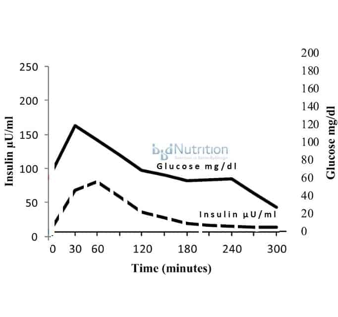 Normal insulin and glucose curves (adapted from Crofts, C., et al.,  Identifying hyperinsulinaemia in the absence of impaired glucose tolerance:  An ...