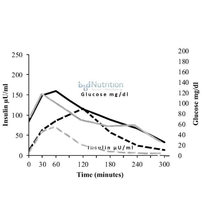 Severe insulin and glucose dysfunction (adapted from Crofts, C., et al.,  Identifying hyperinsulinaemia in the absence of impaired glucose tolerance:  An ...