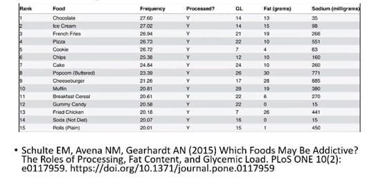 Fifteen Most Addictive Fast Foods